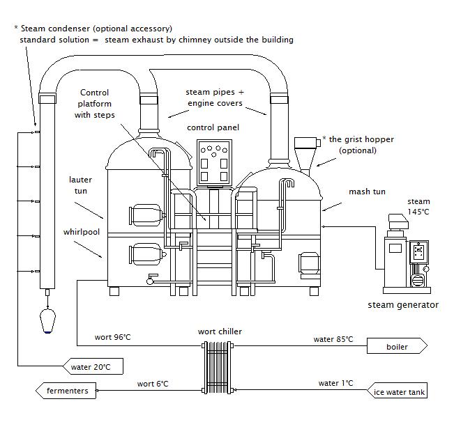 Схема пивоварения микропивоварни Brreworx Classic