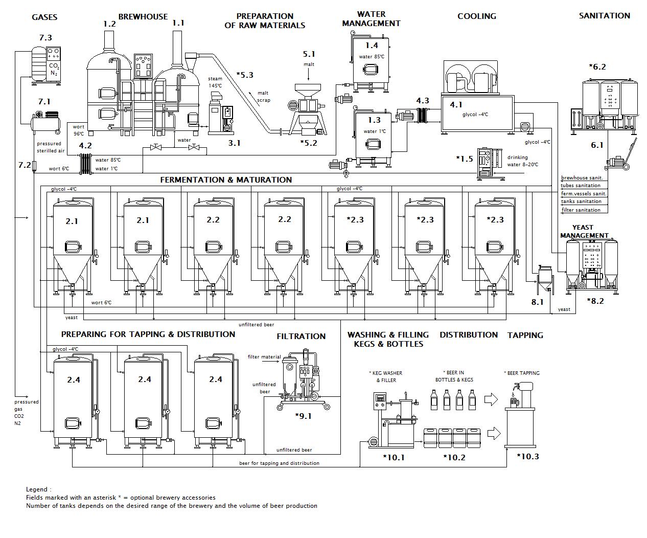Схема Micro Brewery Breworx Classic CF