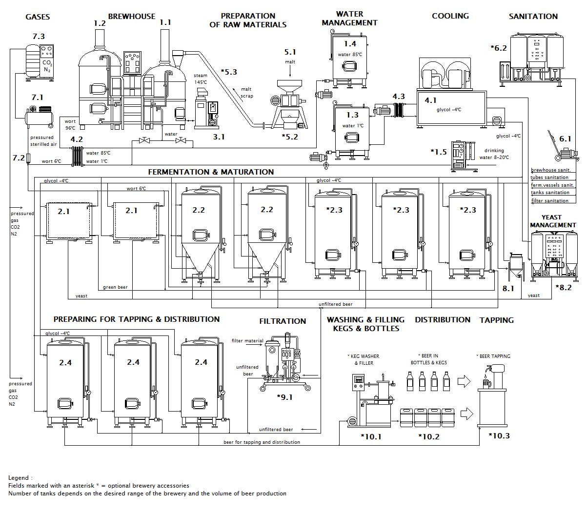Schéma mikro pivovaru Breworx Classic OCF