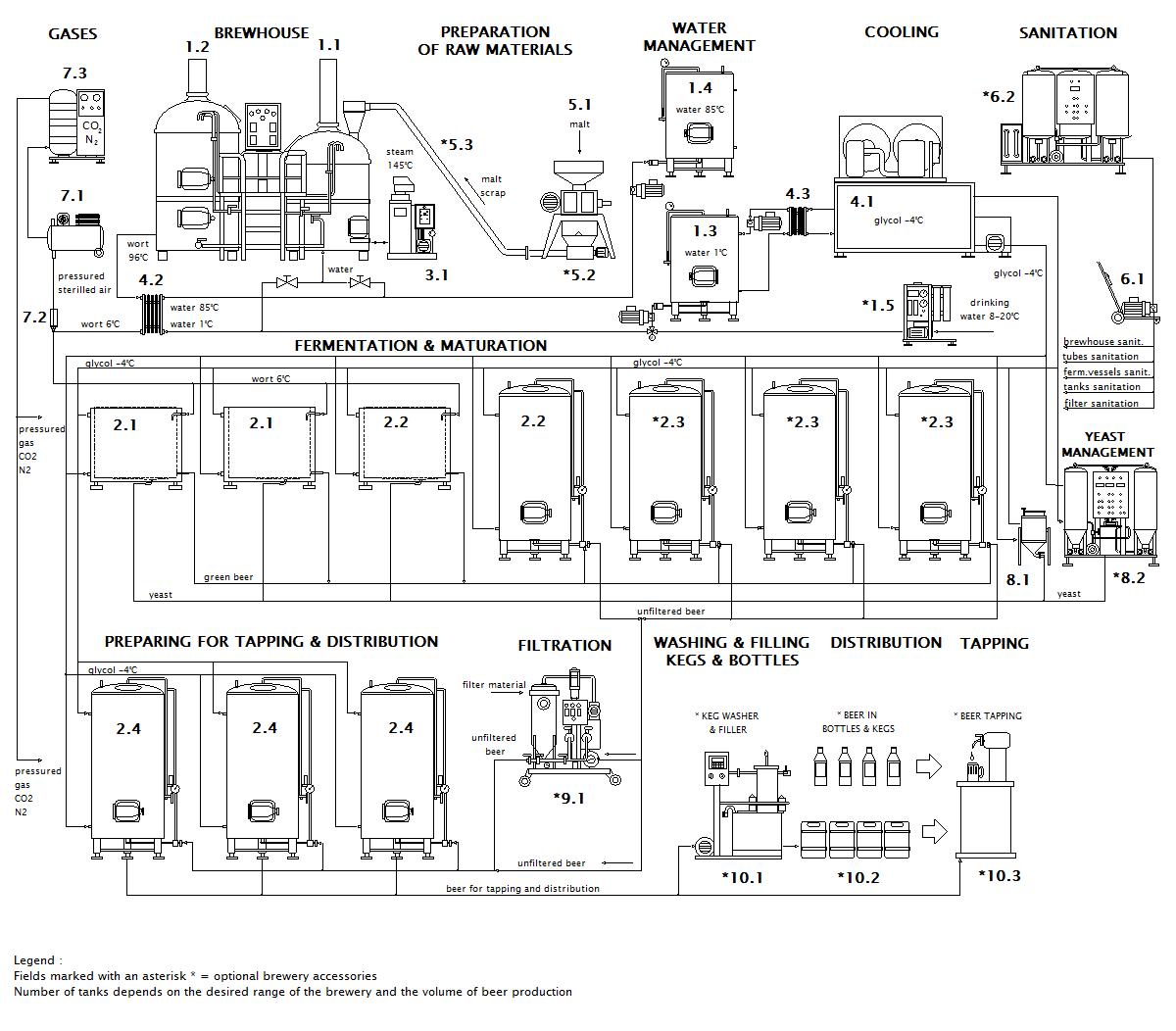 Схема микропивоварни Breworx Classic OF