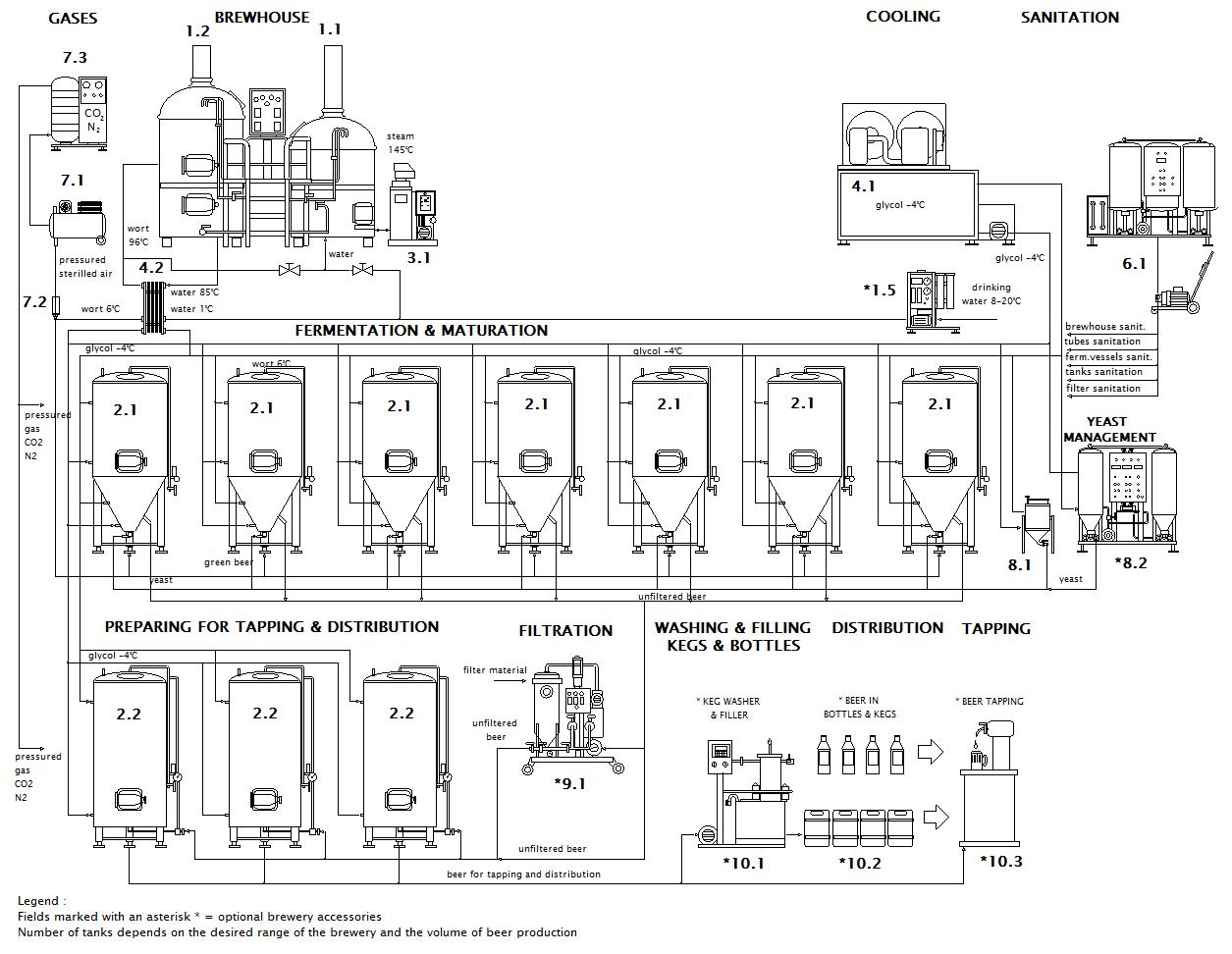 Схема микробизнеса Breworx Lite ME CF