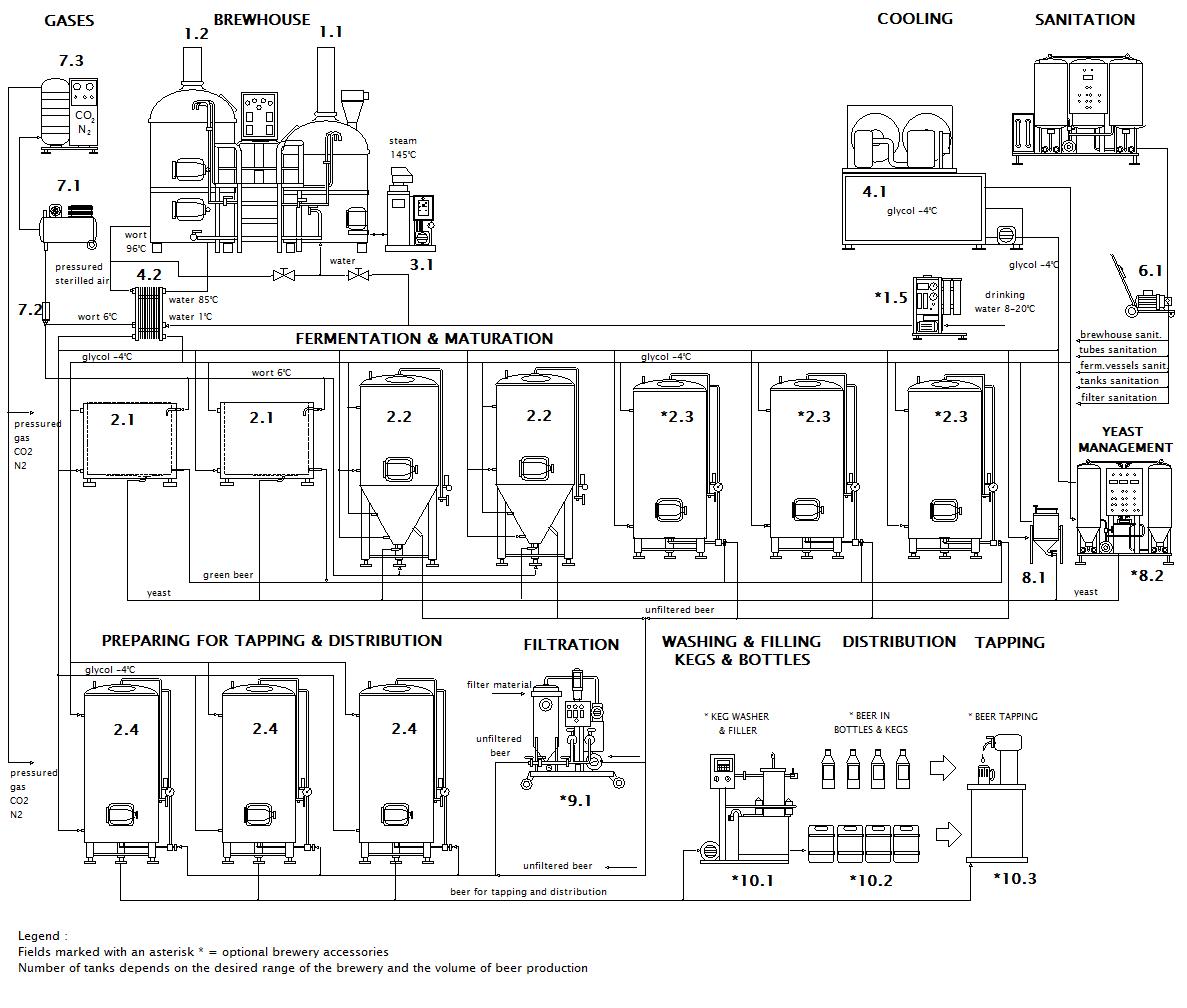 Схема микропивоварни Breworx Lite ME OCF