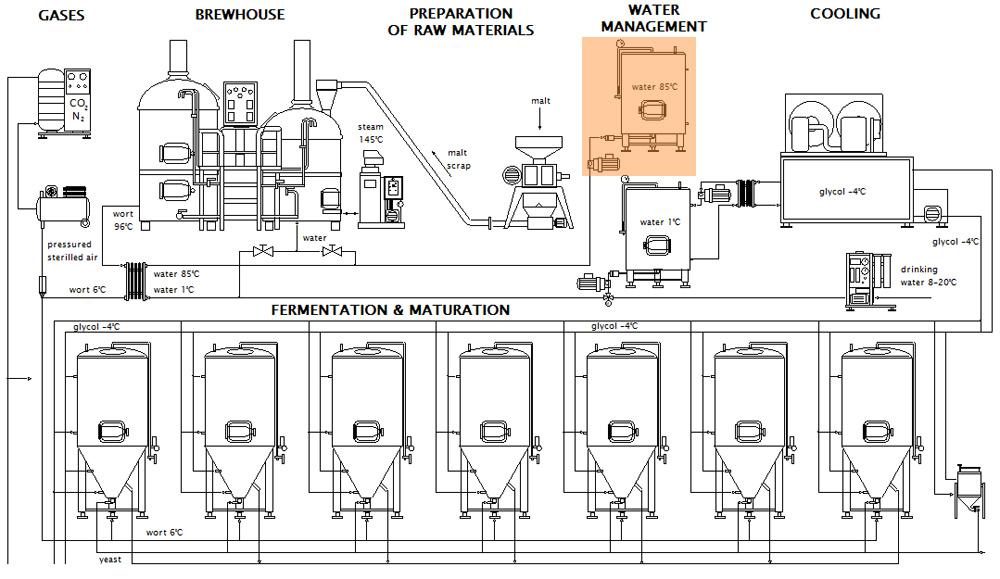 양조장 온수 관리 시스템 - 계획