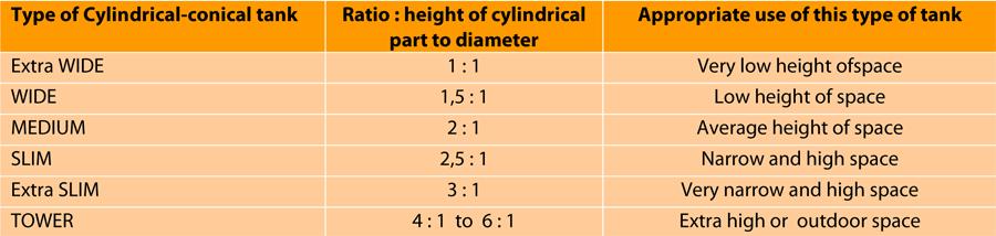 цилиндрический-коническая-цистерна-breworx типа линия