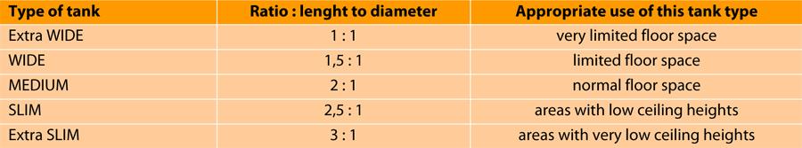 созревание-цистерна-,-линия-элементный продукт Hor 1p