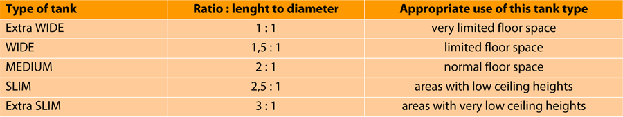 созревание-цистерна-,-линия-элементный продукт Hor 2p