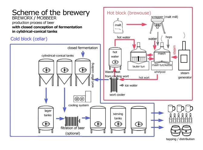 Схема пивоваренного завода с технологией тесной ферментации