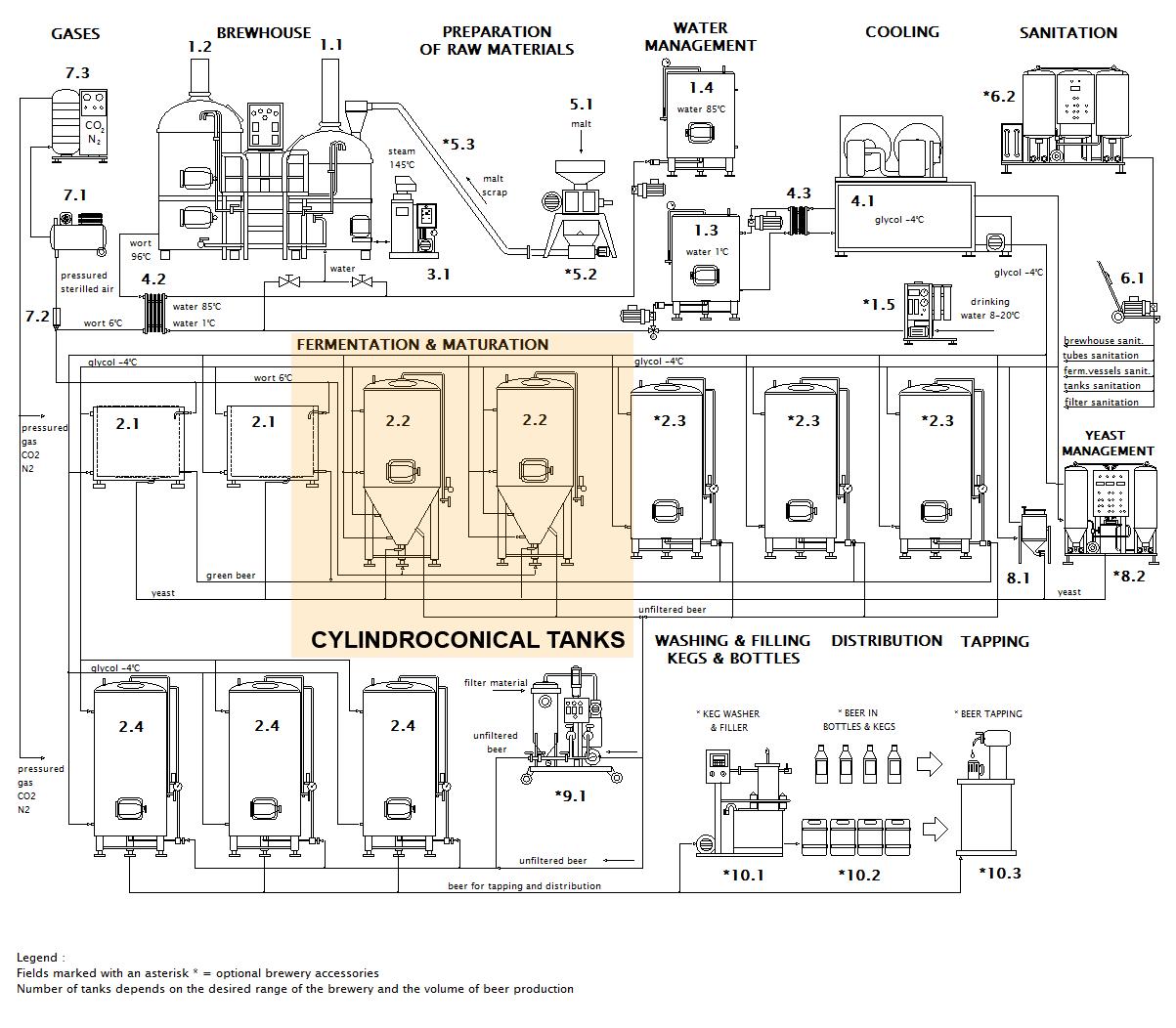 схема пивоваренного завода цилиндрических резервуаров en - CCT | Цилиндрически-конические резервуары. Конусные ферментеры