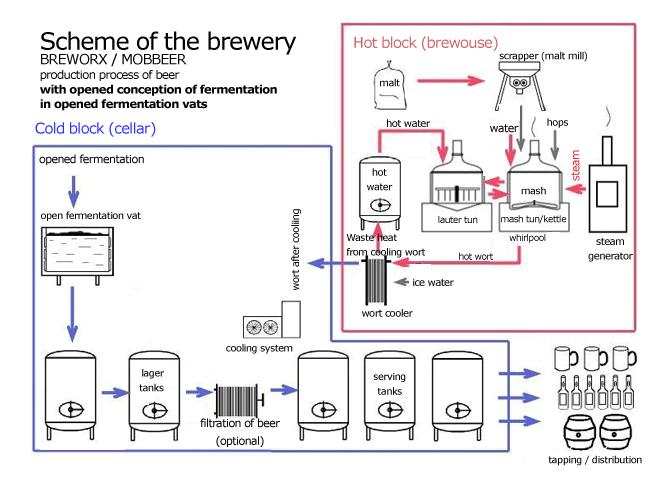 Схема пивоваренного завода с открытой технологией брожения