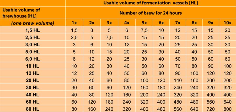 Вкладка объем-ферментация сосуды