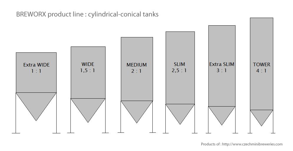 цилиндрический-коническая-цистерна-breworx-производственная линия