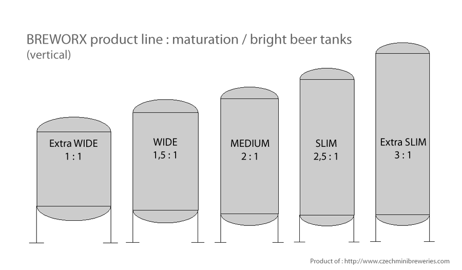 созревание-цистерна-breworx-производственная линия