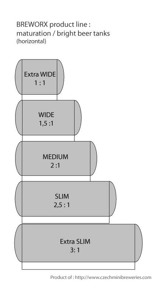 созревание-цистерна-горизонтально-breworx-производственная линия