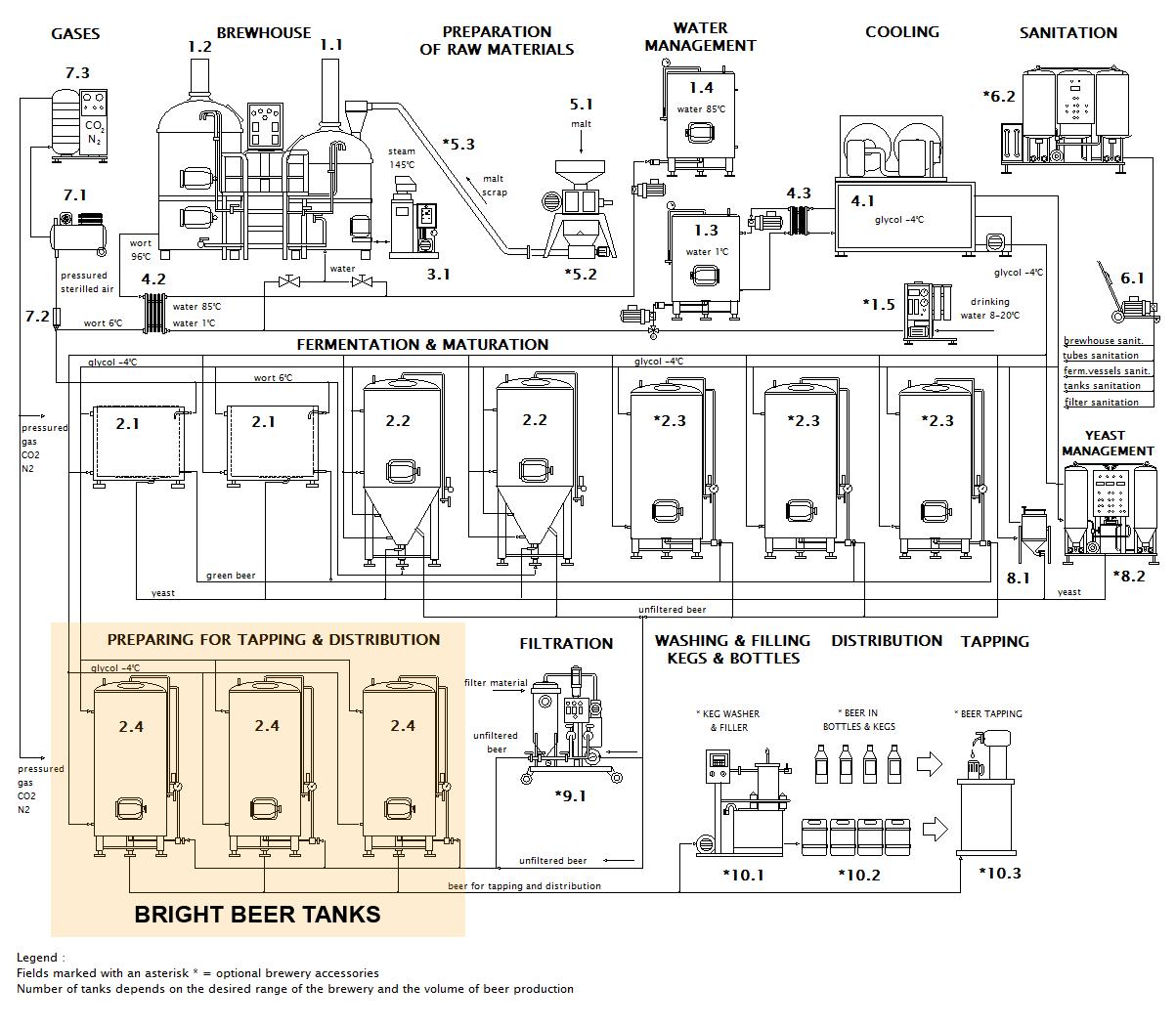 Схема пивоваренного завода светлых пивных емкостей en - BBT | Яркие пивные танки | Сервировочные баки | Кондиционирующие баки | Емкости для хранения пива