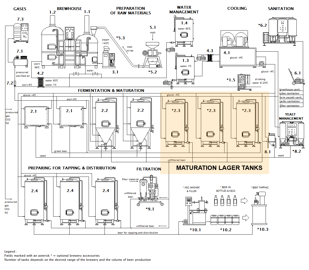 Scheme of the craft brewery with position of the beer maturation tanks