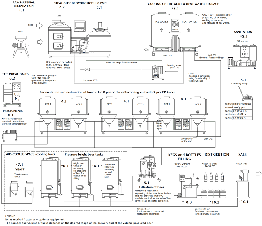 Block scheme of microbrewery Modulo - expanded configuration