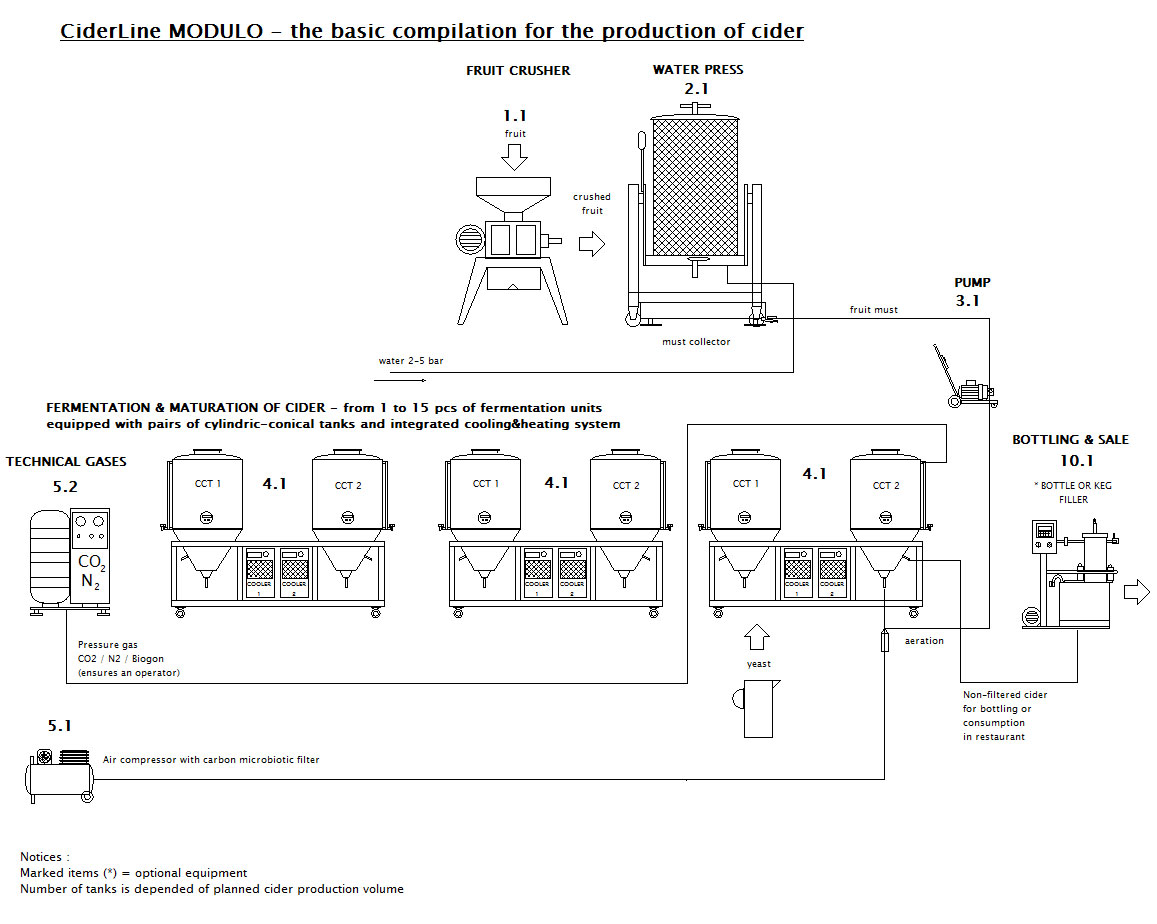 CiderLine Modulo - схема базового набора