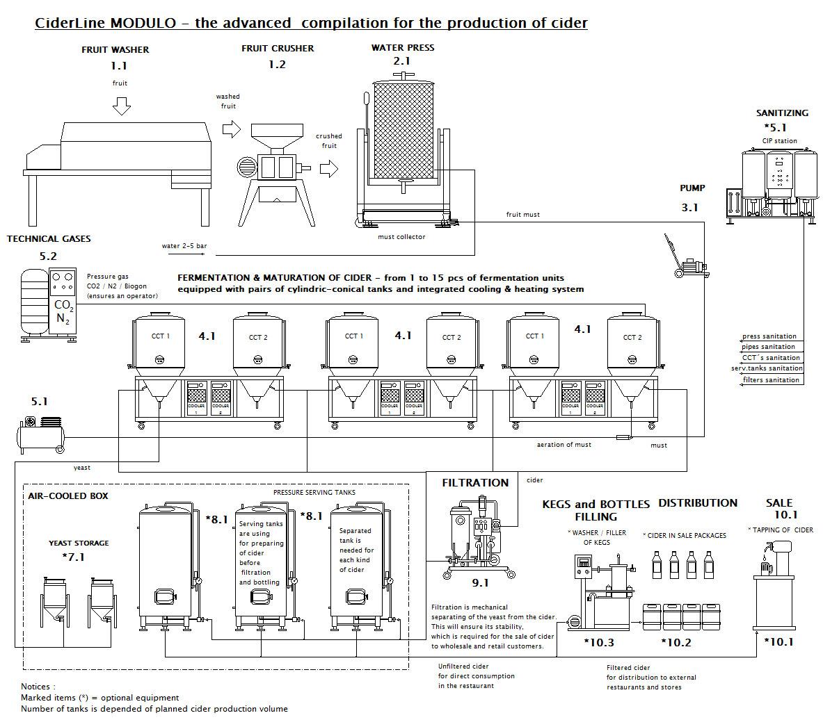 CiderLine Modulo - схема расширения набора
