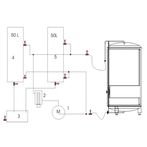 Диаграмма диаграмм CIP Breworx