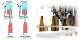 bottle filling lines 280x143 - Components and equipment for production of beer and cider