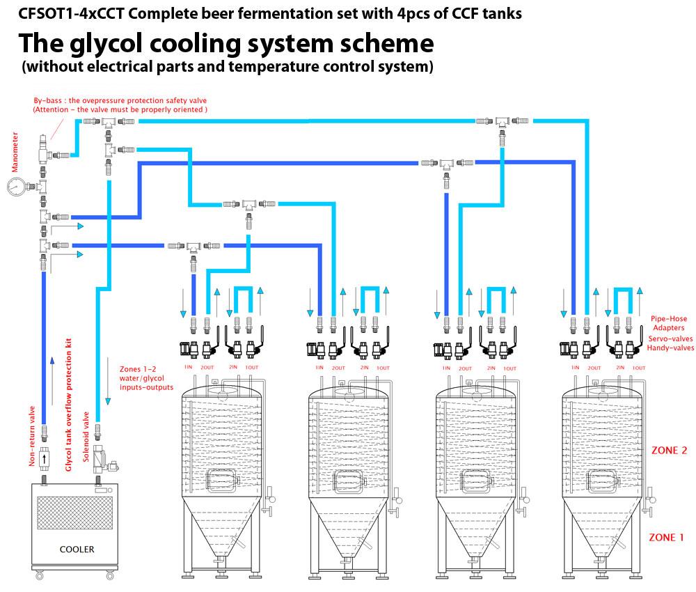 Schéma připojení systému glykolu CFSOT1 4xCCT - CFS OT1Z: Zóna 1 v nádrži