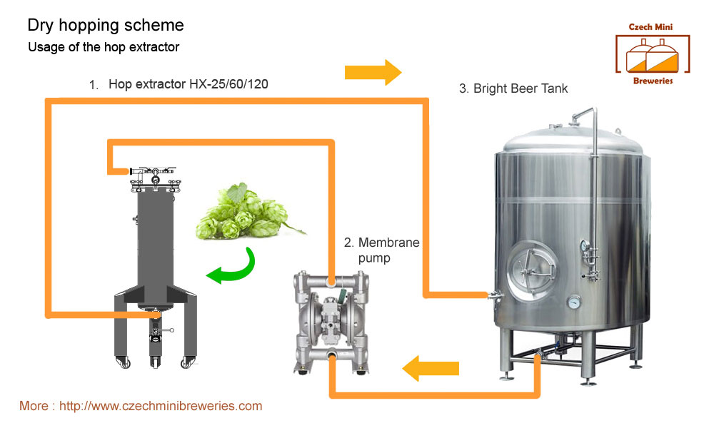 """dry hopping scheme 1 - DHE 