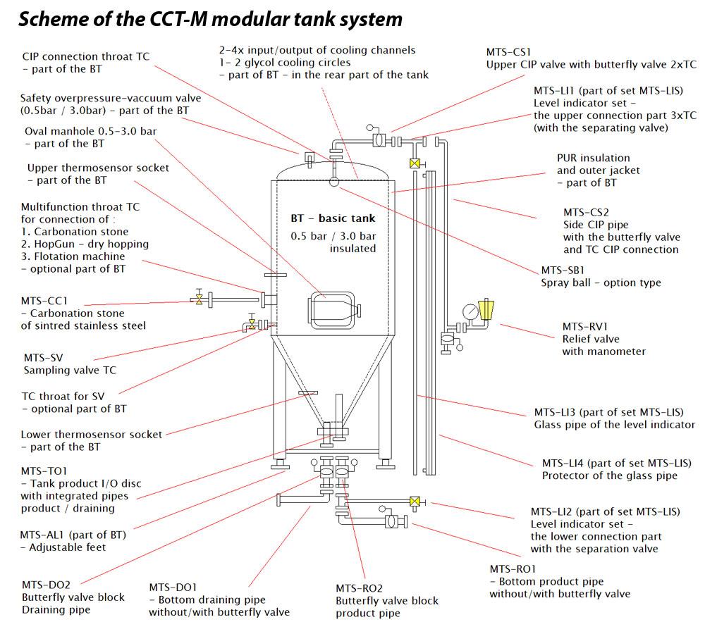 Модульный цилиндрический конический резервуар CCT-M для брожения пива или сидра