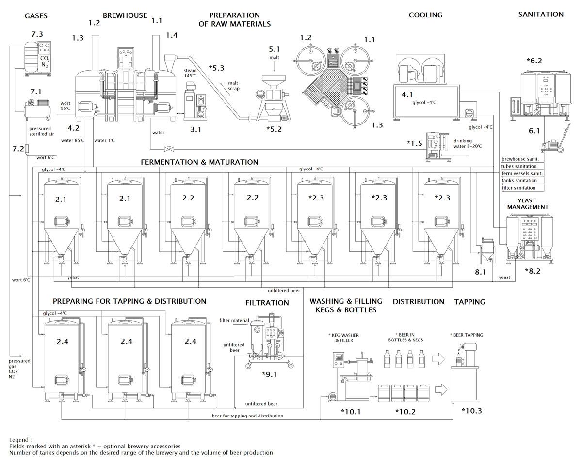 blokove schema mp bwx compact cf 001 en - BREWORX COMPACT breweries with an industrial wort brew machine