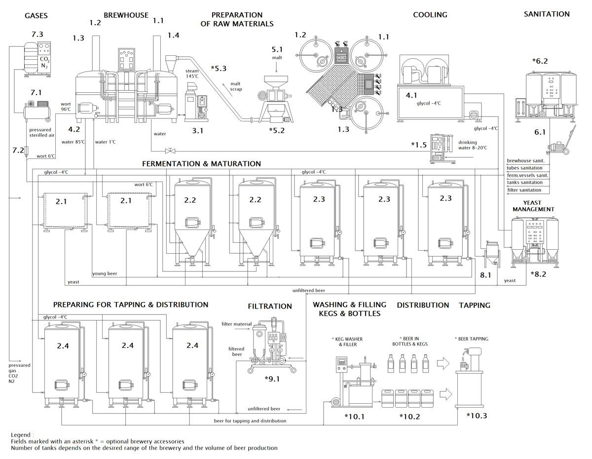 blokove schema mp bwx compact ocf 001 en - BREWORX COMPACT breweries with an industrial wort brew machine
