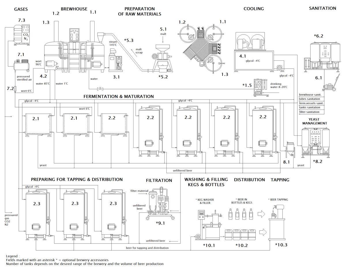 blokove schema mp bwx compact of 001 en - BREWORX COMPACT breweries with an industrial wort brew machine