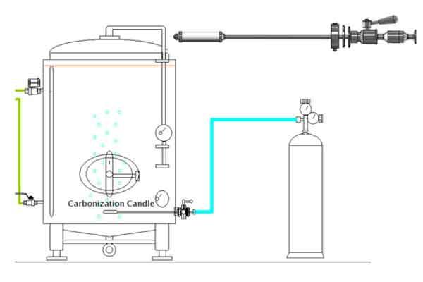 Εξοπλισμός ανθρακοποίησης μηλίτη