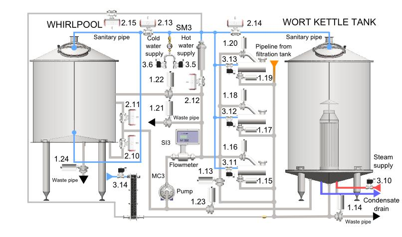 BHAC 3 oppidum control system 13 - Hot block | Equipment for malt processing and wort production