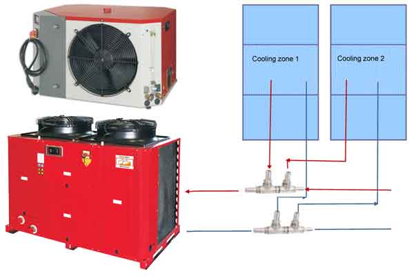 Equipment for cooling of air, tanks. wort, products in the beverage production system