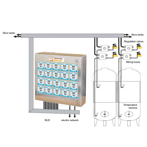 Cooling measure and control systems