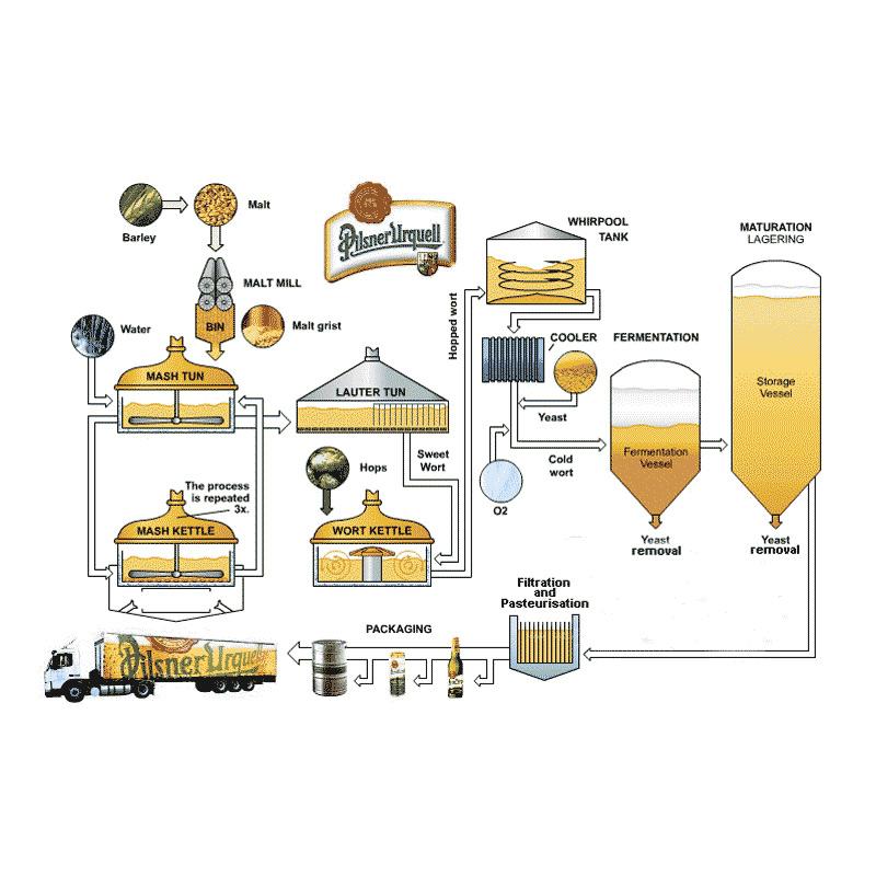 Услуги по эксплуатации пивоваренного завода